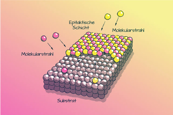 Molekularstrahl-Farbig